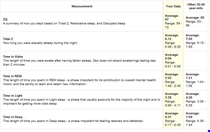 Sleep-summary-stats