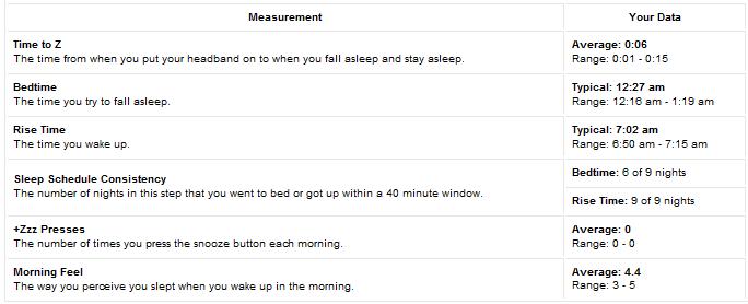 Sleep-summary-stats2